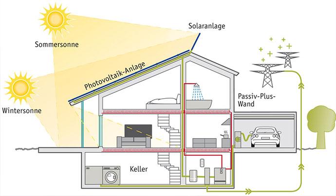Die Technik im Plusenergiehaus